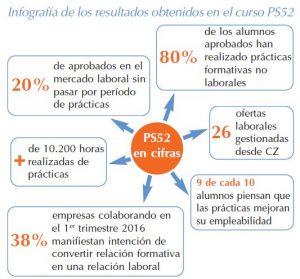 Infografía de los resultados obtenidos en el curso PS52