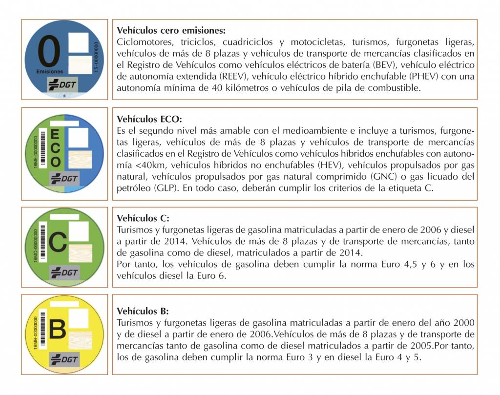 etiqueta_medioambiental_clasificación