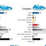 El blanco sigue siendo el color preferido por los compradores de coches mundiales, europeos y españoles