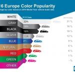 La preferencia por los automóviles blancos creció un 3% en el último año