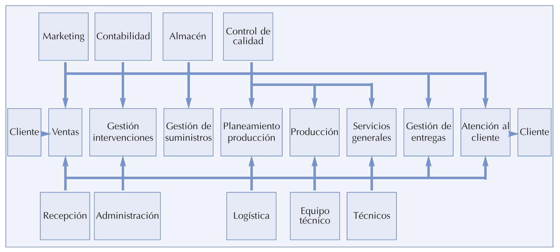 Estructura Organizativa Del Taller Cz Revista Técnica De