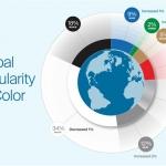 Informe de Popularidad de Color 2020 de PPG
