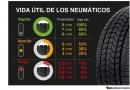 ¿Qué vida útil les quedan a mis neumáticos y cuándo debo cambiarlos?