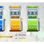 El coche eléctrico recorta su precio un 50% con el de combustión desde 2019 y la diferencia baja ya de los 10.000 euros
